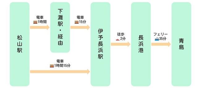青島への行き方