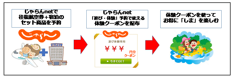長崎しま旅 わくわく乗船券・航空券