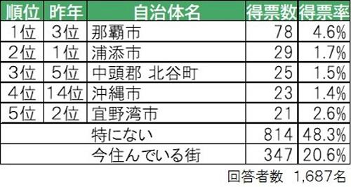 沖縄_大東建託 ランキング2020