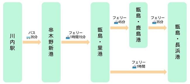 甑島への行き方(川内駅)