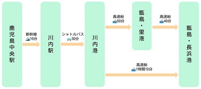 甑島への行き方(鹿児島中央駅)